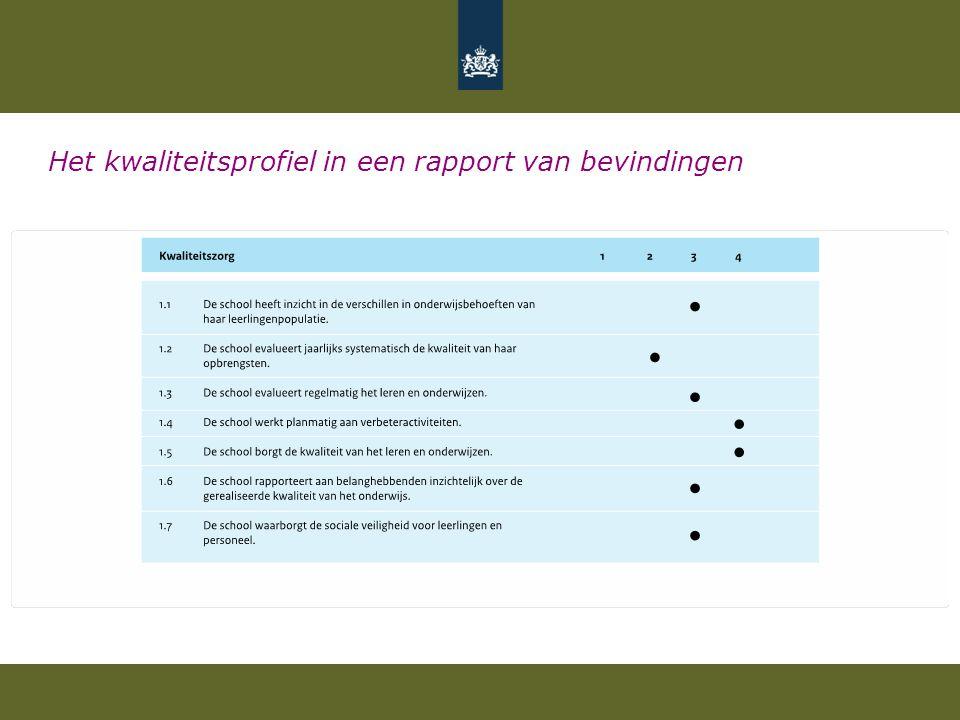Het kwaliteitsprofiel in een rapport van bevindingen