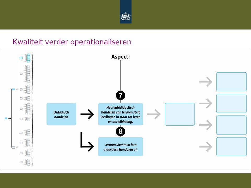 Kwaliteit verder operationaliseren