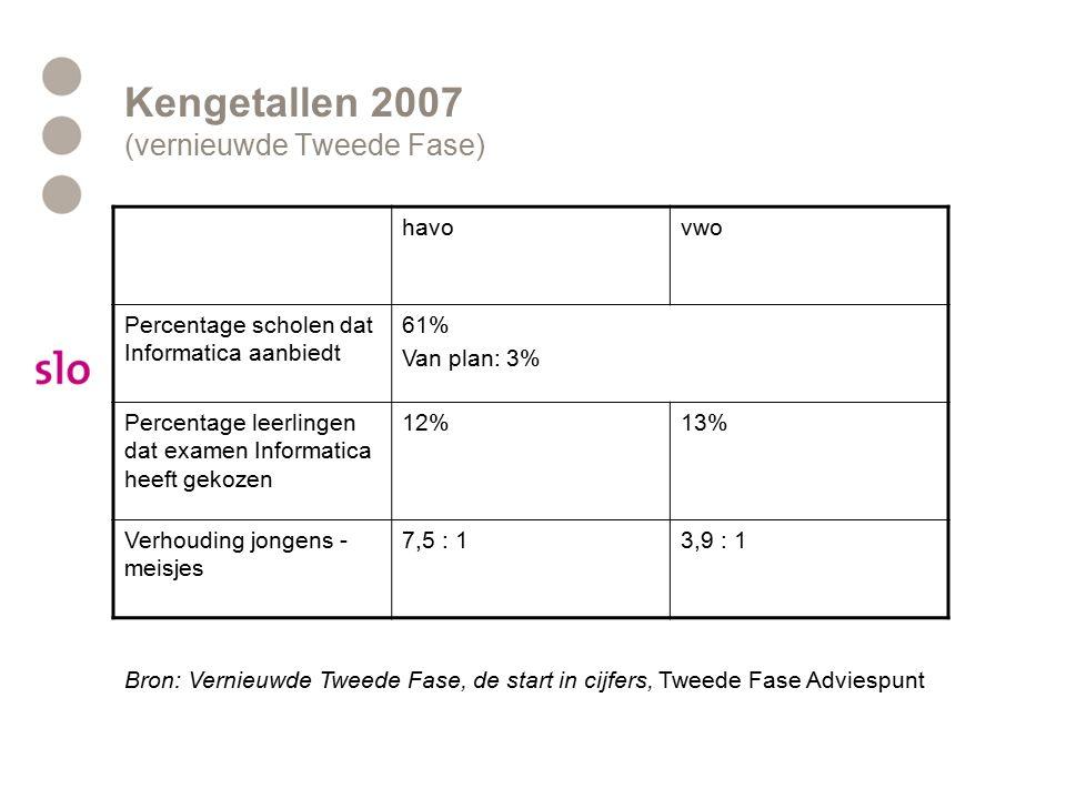 Kengetallen 2007 (vernieuwde Tweede Fase) havovwo Percentage scholen dat Informatica aanbiedt 61% Van plan: 3% Percentage leerlingen dat examen Inform