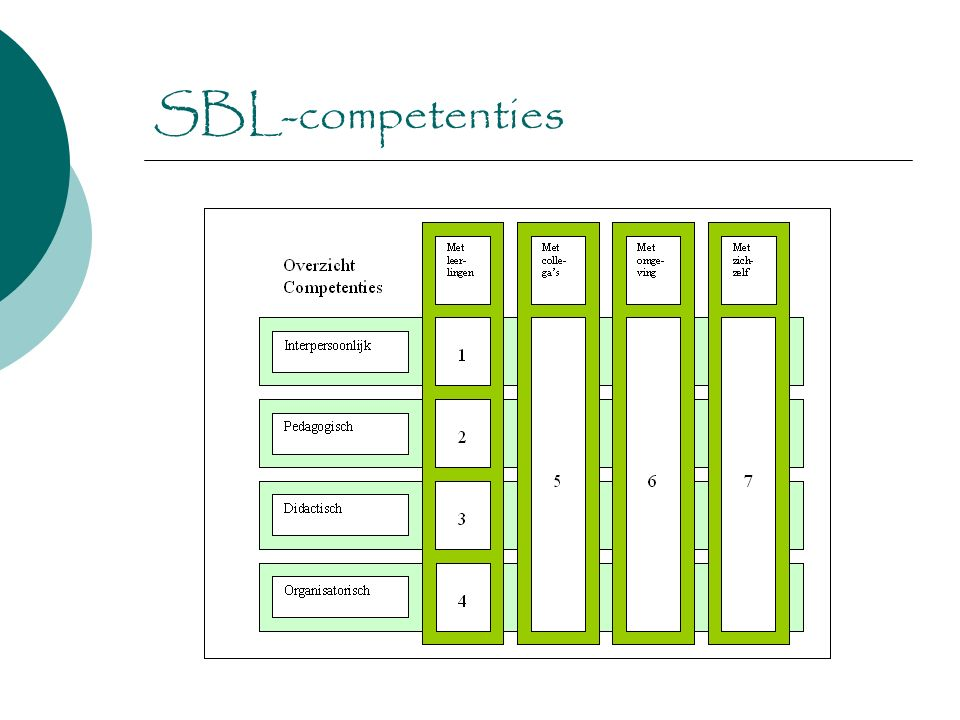 SBL-competenties
