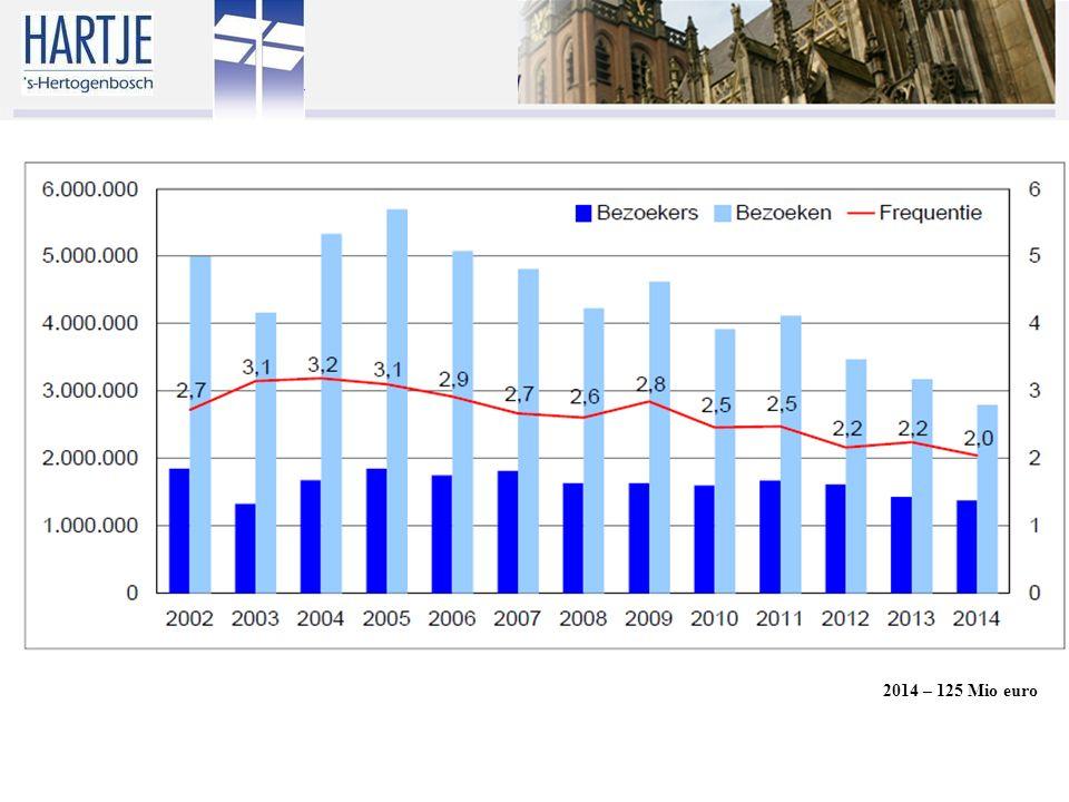 2014 – 125 Mio euro
