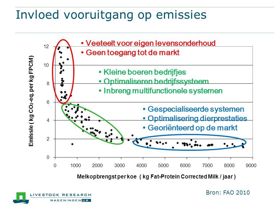 Invloed vooruitgang op emissies Kleine boeren bedrijfjes Optimaliseren bedrijfssysteem Inbreng multifunctionele systemen Gespecialiseerde systemen Optimalisering dierprestaties Georiënteerd op de markt Veeteelt voor eigen levensonderhoud Geen toegang tot de markt Bron: FAO 2010