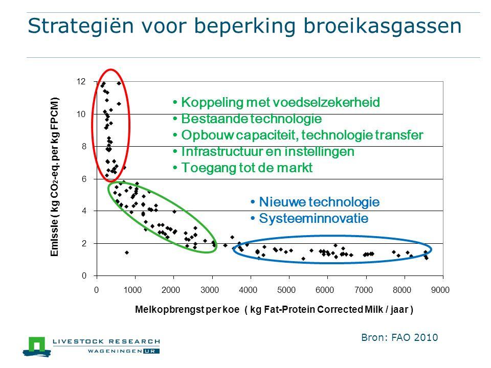 Strategiën voor beperking broeikasgassen Koppeling met voedselzekerheid Bestaande technologie Opbouw capaciteit, technologie transfer Infrastructuur en instellingen Toegang tot de markt Nieuwe technologie Systeeminnovatie Melkopbrengst per koe ( kg Fat-Protein Corrected Milk / jaar ) Bron: FAO 2010
