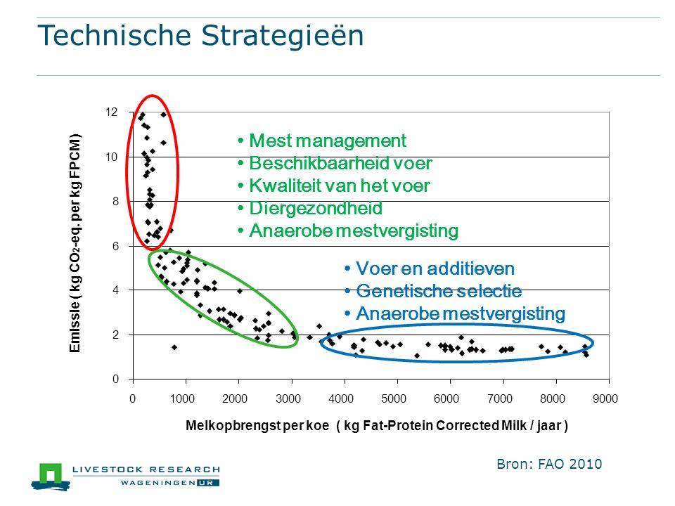 Technische Strategieën Mest management Beschikbaarheid voer Kwaliteit van het voer Diergezondheid Anaerobe mestvergisting Voer en additieven Genetische selectie Anaerobe mestvergisting Melkopbrengst per koe ( kg Fat-Protein Corrected Milk / jaar ) Bron: FAO 2010