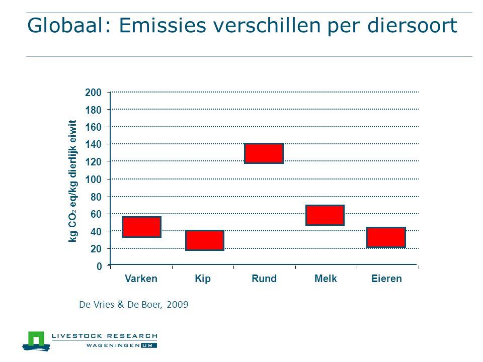 Globaal: Emissies verschillen per diersoort 0 20 40 60 80 100 120 140 160 180 200 VarkenKipRundMelkEieren kg CO 2 eq/kg dierlijk eiwit De Vries & De Boer, 2009