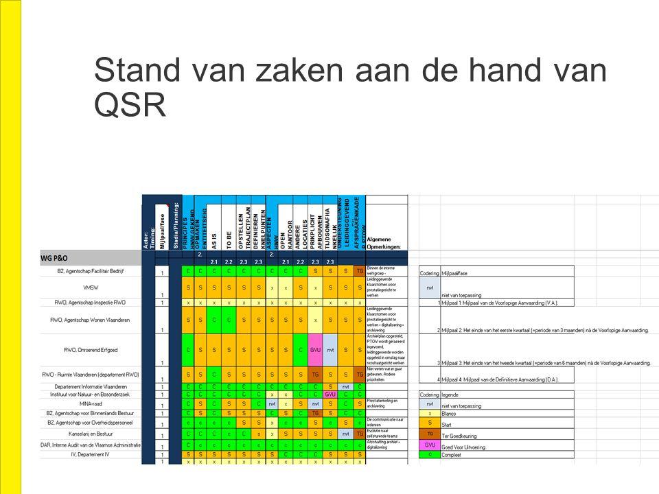 Stand van zaken aan de hand van QSR