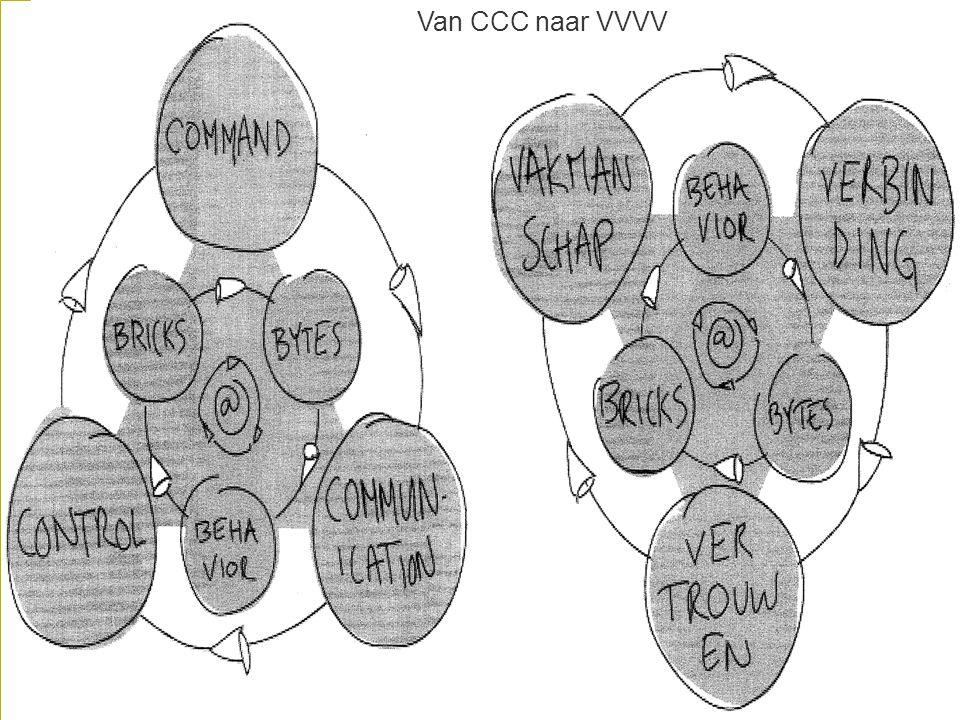 Van CCC naar VVVV