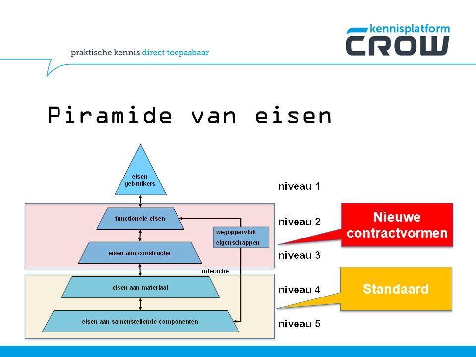 Piramide van eisen Standaard Nieuwe contractvormen Nieuwe contractvormen