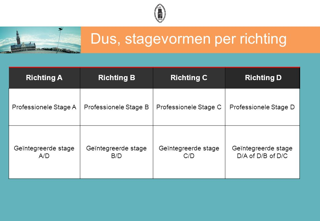Dus, stagevormen per richting Richting ARichting BRichting C Richting D Professionele Stage AProfessionele Stage BProfessionele Stage CProfessionele Stage D Geïntegreerde stage A/D Geïntegreerde stage B/D Geïntegreerde stage C/D Geïntegreerde stage D/A of D/B of D/C