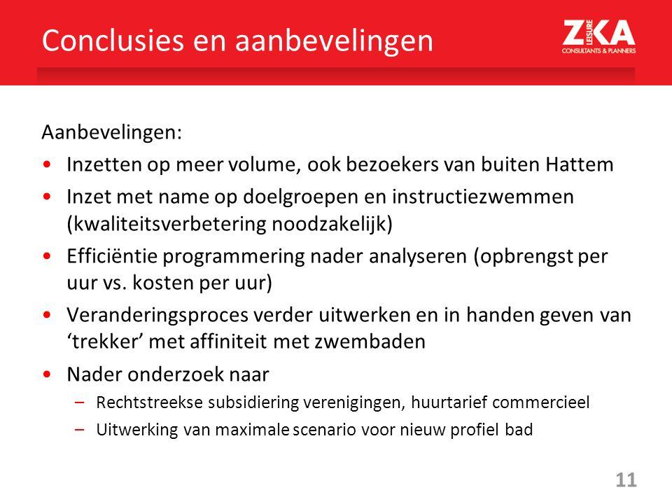 11 Aanbevelingen: Inzetten op meer volume, ook bezoekers van buiten Hattem Inzet met name op doelgroepen en instructiezwemmen (kwaliteitsverbetering noodzakelijk) Efficiëntie programmering nader analyseren (opbrengst per uur vs.