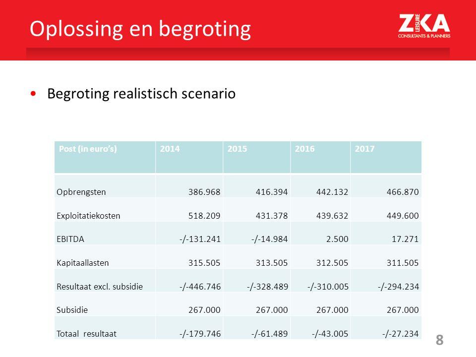 8 Begroting realistisch scenario Oplossing en begroting Post (in euro's)2014201520162017 Opbrengsten 386.968 416.394 442.132 466.870 Exploitatiekosten