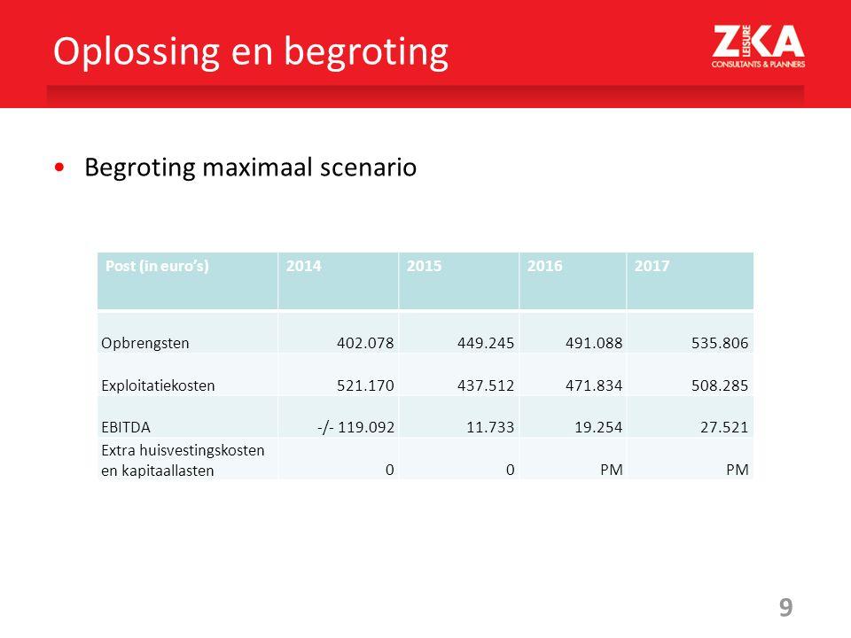9 Begroting maximaal scenario Oplossing en begroting Post (in euro's)2014201520162017 Opbrengsten402.078449.245491.088535.806 Exploitatiekosten 521.17