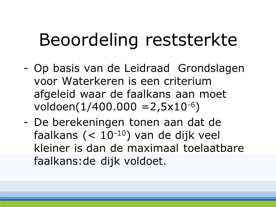 Beoordeling reststerkte -Op basis van de Leidraad Grondslagen voor Waterkeren is een criterium afgeleid waar de faalkans aan moet voldoen(1/400.000 =2