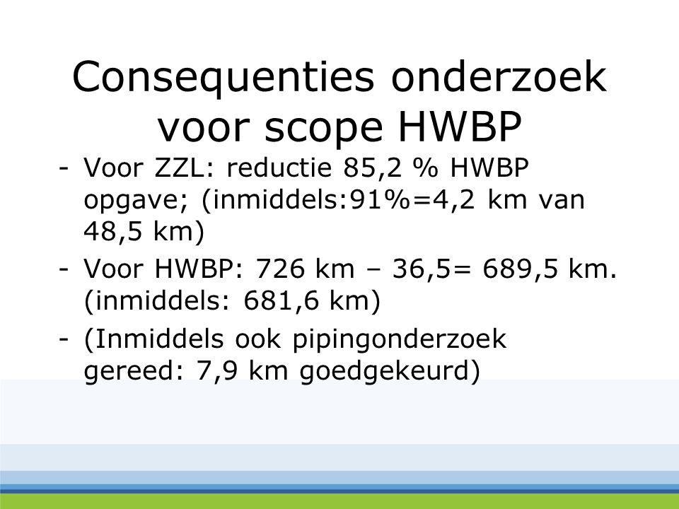 Consequenties onderzoek voor scope HWBP -Voor ZZL: reductie 85,2 % HWBP opgave; (inmiddels:91%=4,2 km van 48,5 km) -Voor HWBP: 726 km – 36,5= 689,5 km