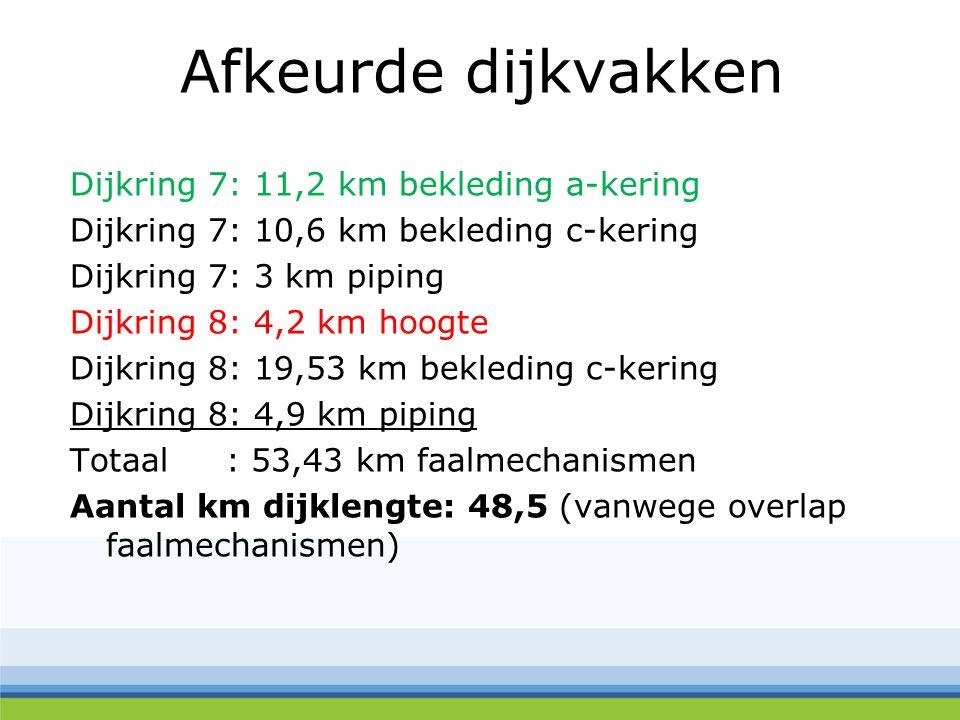Afkeurde dijkvakken Dijkring 7: 11,2 km bekleding a-kering Dijkring 7: 10,6 km bekleding c-kering Dijkring 7: 3 km piping Dijkring 8: 4,2 km hoogte Di