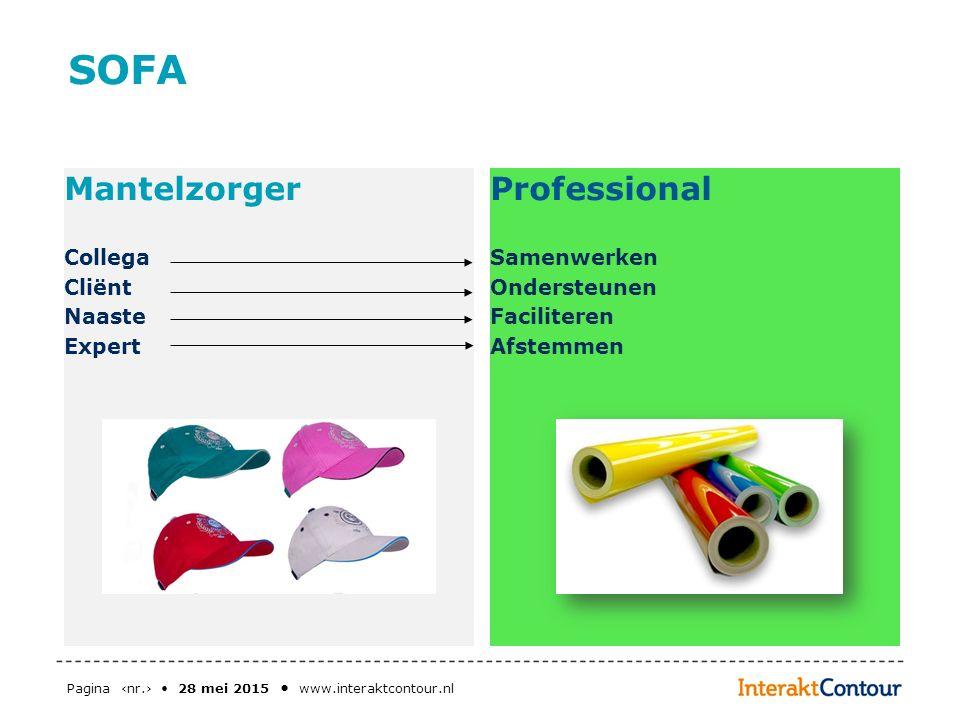 Pagina ‹nr.› 28 mei 2015 www.interaktcontour.nl SOFA Mantelzorger Collega Cliënt Naaste Expert Professional Samenwerken Ondersteunen Faciliteren Afste