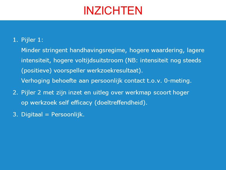 1.Pijler 1: Minder stringent handhavingsregime, hogere waardering, lagere intensiteit, hogere voltijdsuitstroom (NB: intensiteit nog steeds (positieve