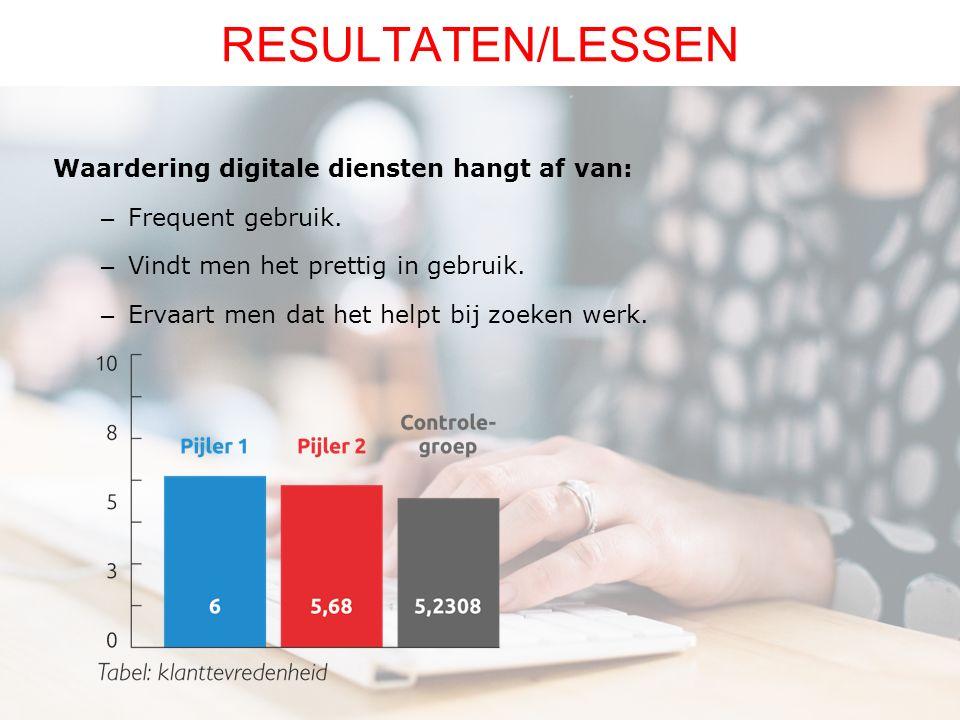 Waardering digitale diensten hangt af van: – Frequent gebruik. – Vindt men het prettig in gebruik. – Ervaart men dat het helpt bij zoeken werk. RESULT