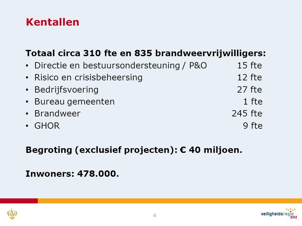 Kentallen Totaal circa 310 fte en 835 brandweervrijwilligers: Directie en bestuursondersteuning / P&O15 fte Risico en crisisbeheersing12 fte Bedrijfsvoering27 fte Bureau gemeenten 1 fte Brandweer 245 fte GHOR 9 fte Begroting (exclusief projecten): € 40 miljoen.