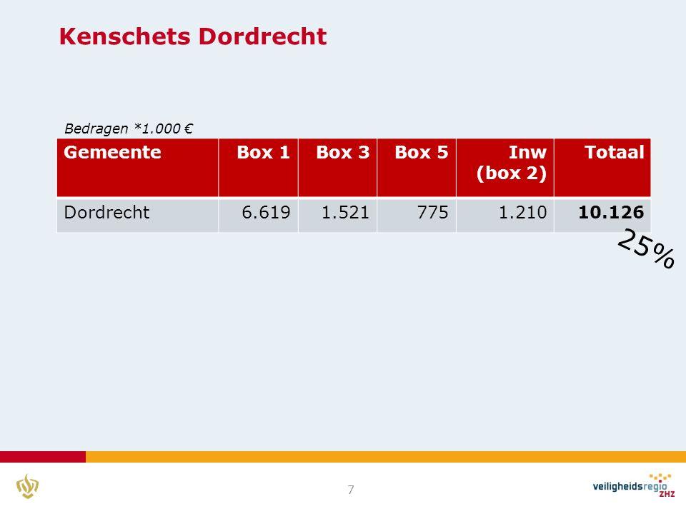 Kenschets Dordrecht 7 GemeenteBox 1Box 3Box 5Inw (box 2) Totaal Dordrecht6.6191.5217751.21010.126 25% Bedragen *1.000 €