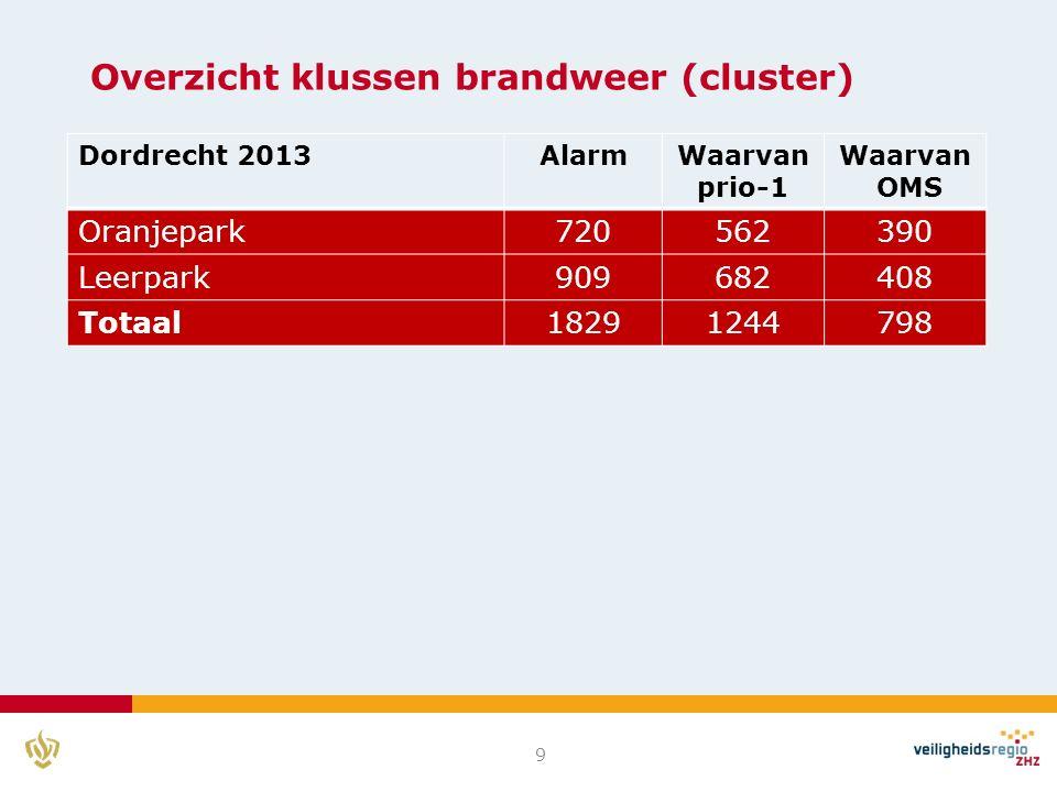 Overzicht klussen brandweer (cluster) 9 Dordrecht 2013AlarmWaarvan prio-1 Waarvan OMS Oranjepark720562390 Leerpark909682408 Totaal18291244798