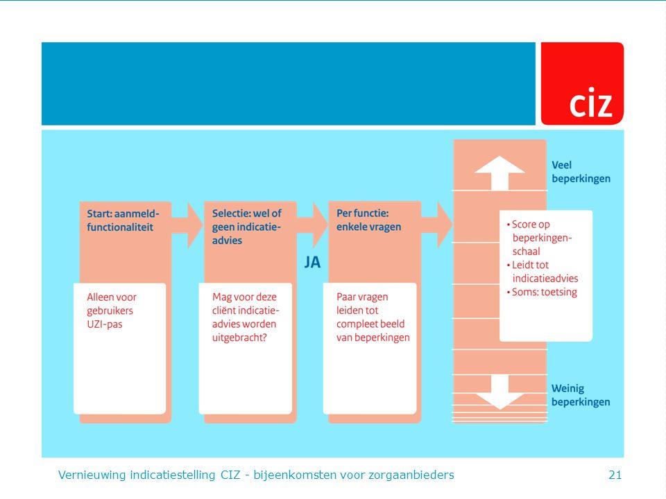 Vernieuwing indicatiestelling CIZ - bijeenkomsten voor zorgaanbieders21