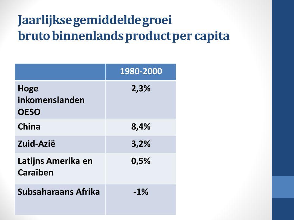 Jaarlijkse gemiddelde groei bruto binnenlands product per capita 1980-20002000-2013 Hoge inkomenslanden OESO 2,3%0,9% China8,4%9,3% Zuid-Azië3,2%5,1% Latijns Amerika en Caraïben 0,5%1,9% Subsaharaans Afrika-1%2,3%