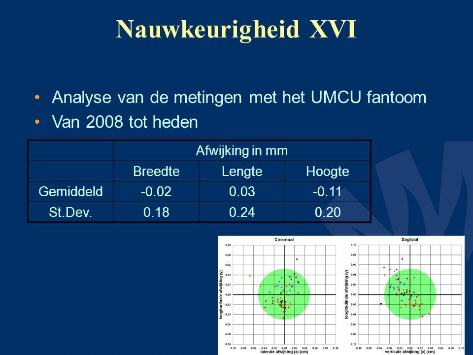Nauwkeurigheid XVI Analyse van de metingen met het UMCU fantoom Van 2008 tot heden Afwijking in mm BreedteLengteHoogte Gemiddeld-0.020.03-0.11 St.Dev.0.180.240.20
