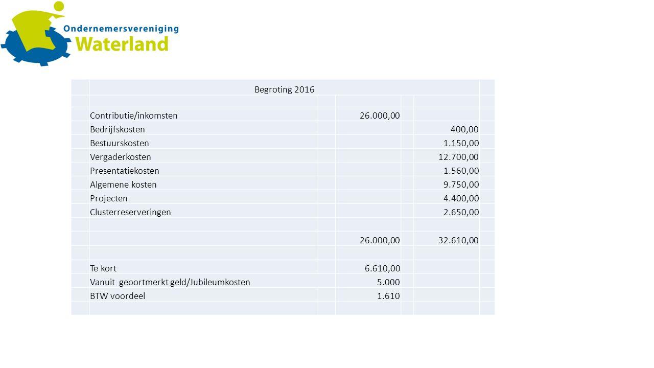 Begroting 2016 Contributie/inkomsten26.000,00 Bedrijfskosten400,00 Bestuurskosten1.150,00 Vergaderkosten12.700,00 Presentatiekosten1.560,00 Algemene kosten9.750,00 Projecten4.400,00 Clusterreserveringen2.650,00 26.000,0032.610,00 Te kort6.610,00 Vanuit geoortmerkt geld/Jubileumkosten5.000 BTW voordeel1.610