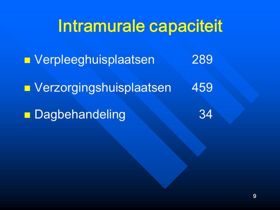 9 Intramurale capaciteit Verpleeghuisplaatsen 289 Verzorgingshuisplaatsen459 Dagbehandeling 34