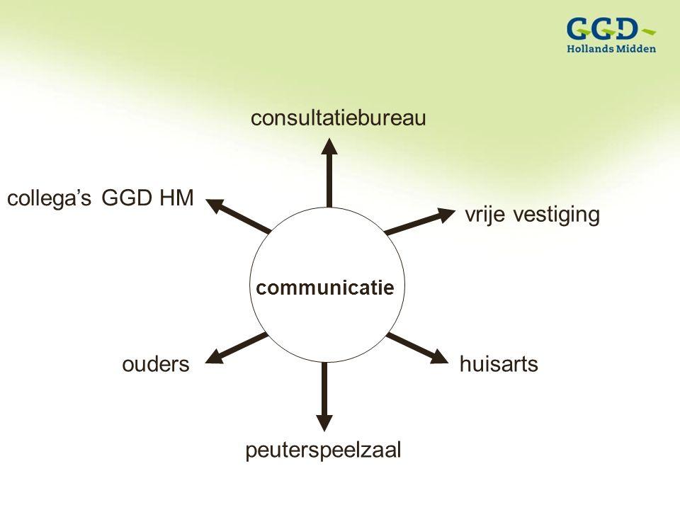 communicatie consultatiebureau vrije vestiging huisarts peuterspeelzaal ouders collega's GGD HM