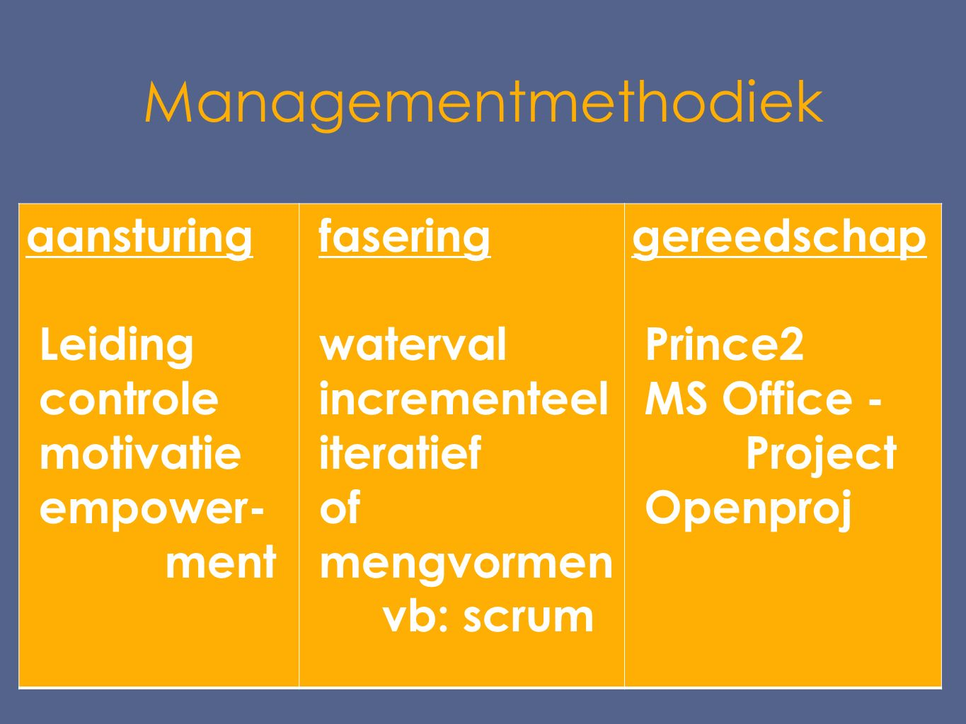 Managementmethodiek aansturing Leiding controle motivatie empower- ment fasering waterval incrementeel iteratief of mengvormen vb: scrum gereedschap Prince2 MS Office - Project Openproj