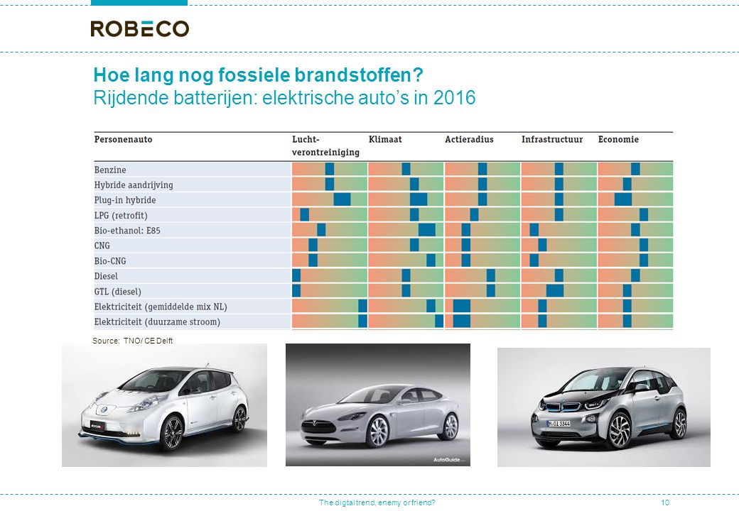The digtal trend, enemy or friend? Source: TNO/ CE Delft Hoe lang nog fossiele brandstoffen? Rijdende batterijen: elektrische auto's in 2016 10