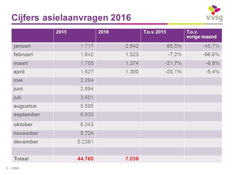 VVSG - Cijfers asielaanvragen 2016 3 - 20152016T.o.v. 2015T.o.v. vorige maand januari1.7172.84265,5%-45,7% februari1.6421.523-7,2%-96,6% maart1.7551.3