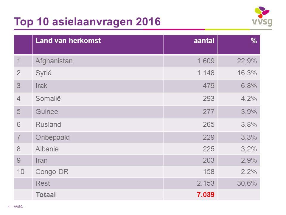 VVSG - Top 10 asielaanvragen 2016 Land van herkomstaantal% 1Afghanistan1.60922,9% 2Syrië1.14816,3% 3Irak4796,8% 4Somalië2934,2% 5Guinee2773,9% 6Ruslan