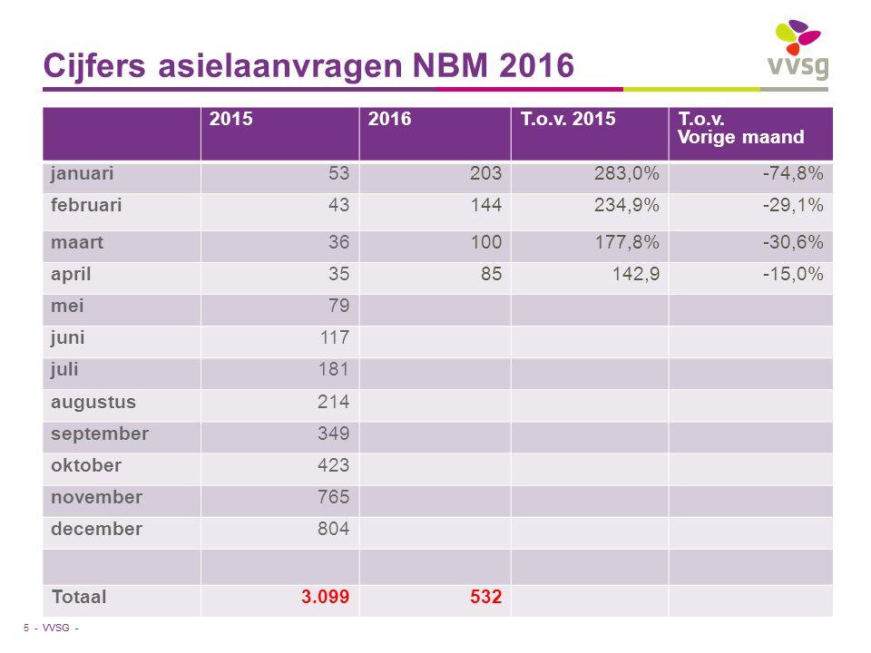 VVSG - Cijfers asielaanvragen NBM 2016 5 - 20152016T.o.v. 2015T.o.v. Vorige maand januari53203283,0%-74,8% februari43144234,9%-29,1% maart36100177,8%-