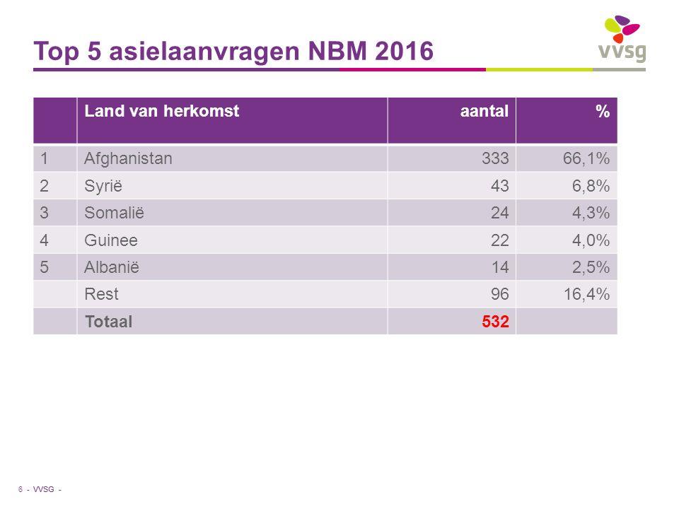 VVSG - Top 5 asielaanvragen NBM 2016 Land van herkomstaantal% 1Afghanistan33366,1% 2Syrië436,8% 3Somalië244,3% 4Guinee224,0% 5Albanië142,5% Rest9616,4