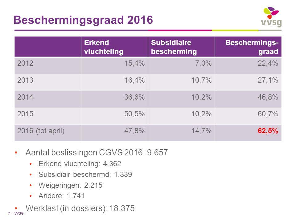 VVSG - Beschermingsgraad 2016 7 - Aantal beslissingen CGVS 2016: 9.657 Erkend vluchteling: 4.362 Subsidiair beschermd: 1.339 Weigeringen: 2.215 Andere