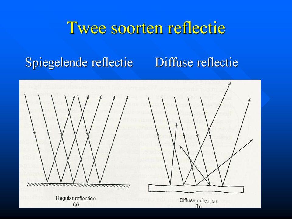 Twee soorten reflectie Spiegelende reflectie Diffuse reflectie