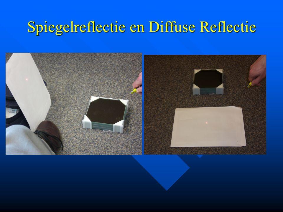 Spiegelreflectie en Diffuse Reflectie