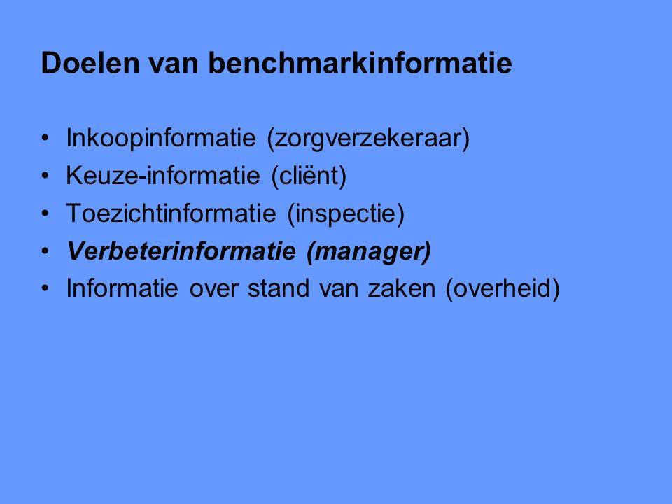 Doelen van benchmarkinformatie Inkoopinformatie (zorgverzekeraar) Keuze-informatie (cliënt) Toezichtinformatie (inspectie) Verbeterinformatie (manager) Informatie over stand van zaken (overheid)