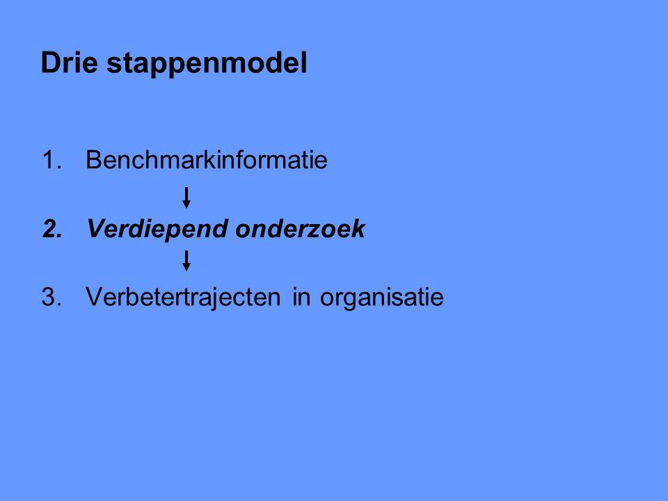 Drie stappenmodel 1.Benchmarkinformatie 2.Verdiepend onderzoek 3.Verbetertrajecten in organisatie