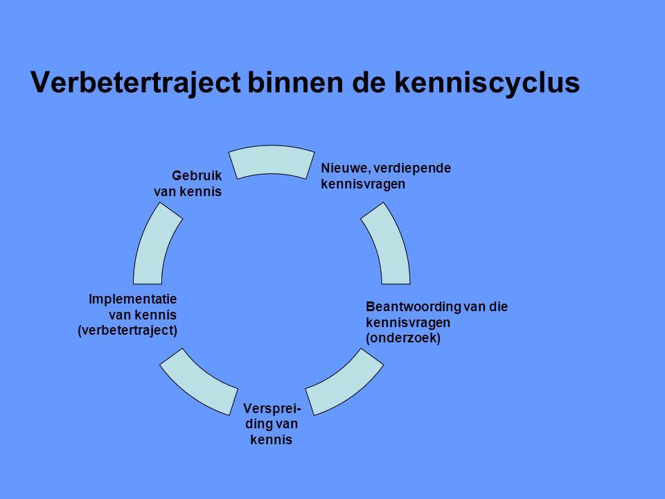 Verbetertraject binnen de kenniscyclus Nieuwe, verdiepende kennisvragen Beantwoording van die kennisvragen (onderzoek) Versprei- ding van kennis Implementatie van kennis (verbetertraject) Gebruik van kennis