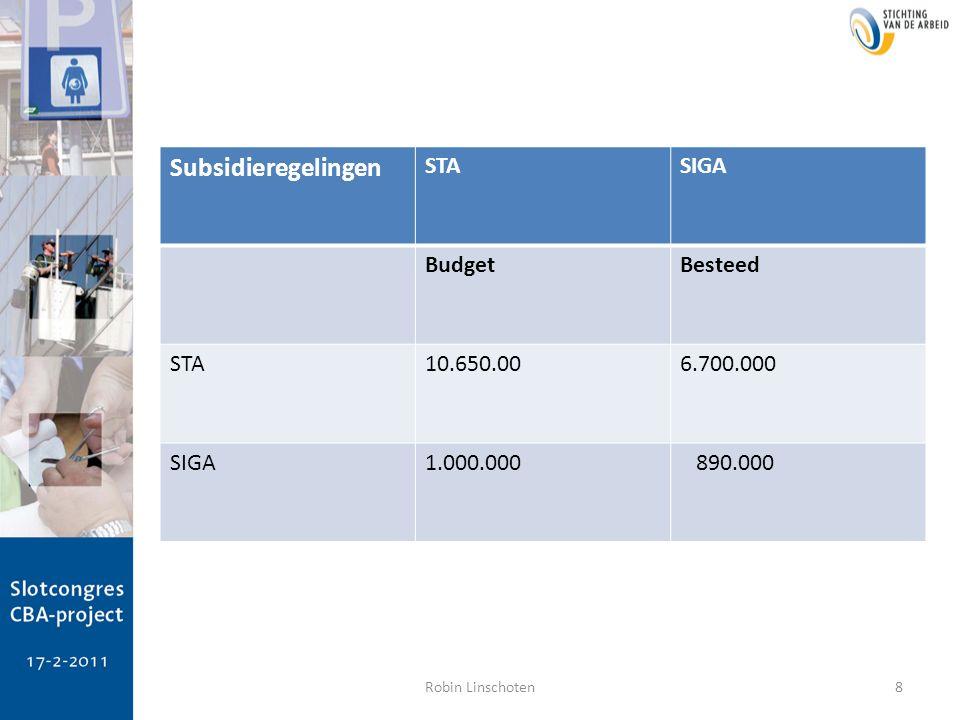 8 Subsidieregelingen STASIGA BudgetBesteed STA10.650.006.700.000 SIGA1.000.000 890.000