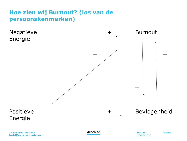 DatumPagina 16/03/2016 In gesprek met een bedrijfsarts van ArboNed Hoe zien wij Burnout? (los van de persoonskenmerken) Negatieve+Burnout Energie_ _ P