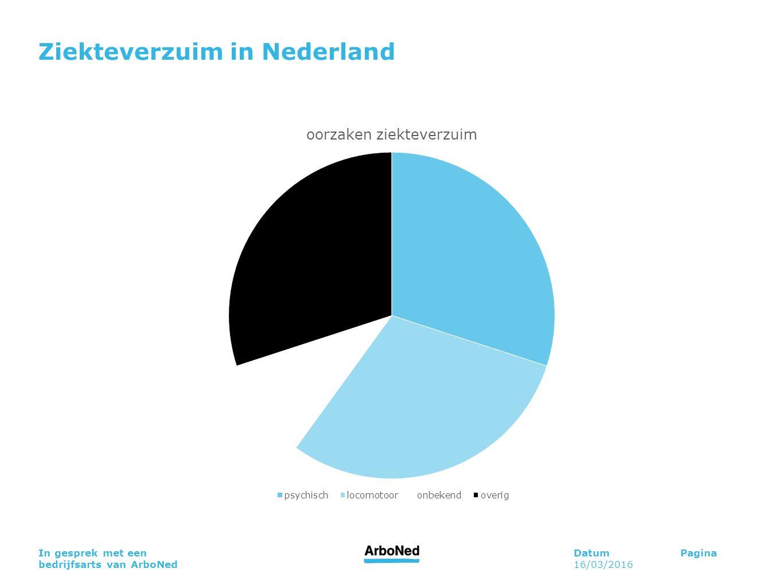 DatumPagina 16/03/2016 In gesprek met een bedrijfsarts van ArboNed Ziekteverzuim in Nederland