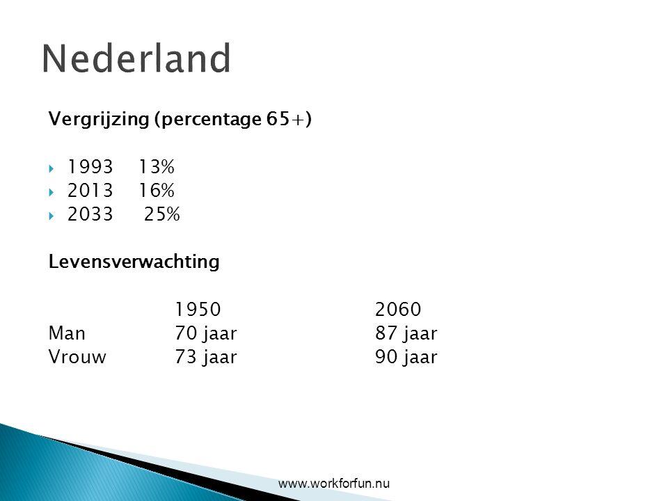Nederland Vergrijzing (percentage 65+)  1993 13%  2013 16%  2033 25% Levensverwachting 19502060 Man 70 jaar87 jaar Vrouw 73 jaar90 jaar www.workfor