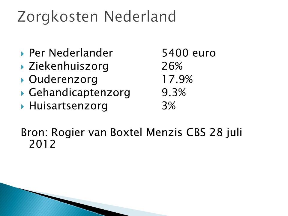 Zorgkosten Nederland  Per Nederlander 5400 euro  Ziekenhuiszorg26%  Ouderenzorg17.9%  Gehandicaptenzorg9.3%  Huisartsenzorg3% Bron: Rogier van Bo