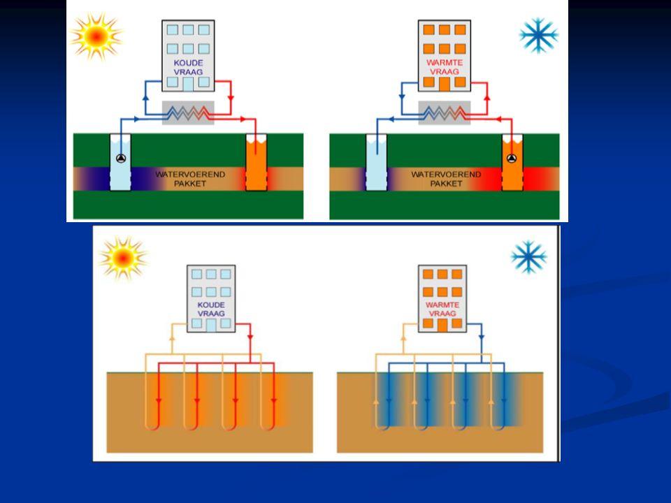 Open systeem Gesloten systeem