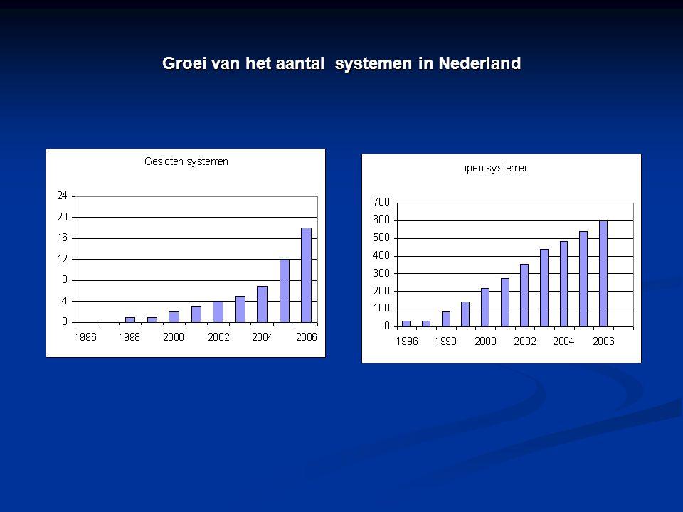 Groei van het aantal systemen in Nederland